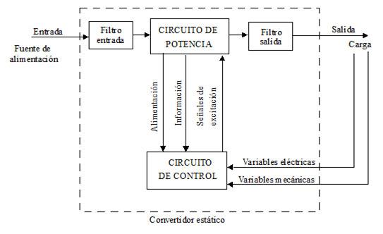 Asignatura: Sistemas Electrónicos de Potencia